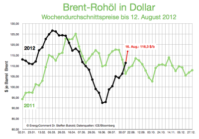 brent-rohölpreis-2012-in-dollar