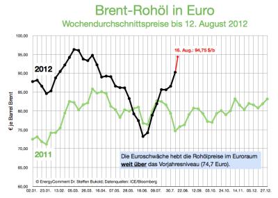 brent-rohölpreis-2012-in-euro