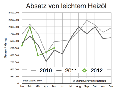 heizölabsatz-2010-bis-2012