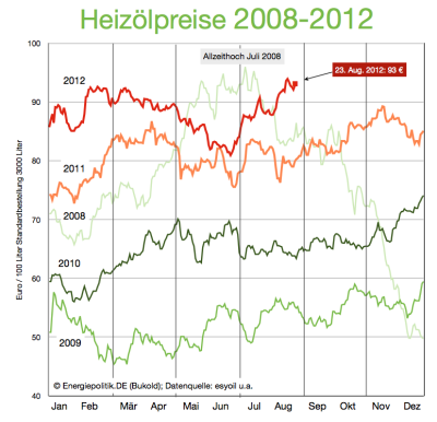 heizölpreise-2008-2012-23aug