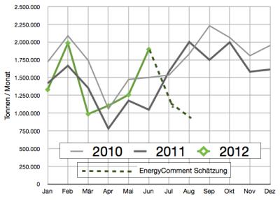 absatz-heizöl-bis-september-20121