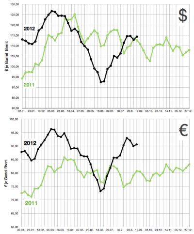brent-rohölpreis-in-dollar-und-euro-bis-7-sep-2012