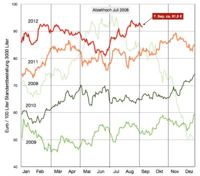 heizölpreise-bis-7sep2012