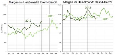 margen-brent-gasoil-heizöl-bis-7sep