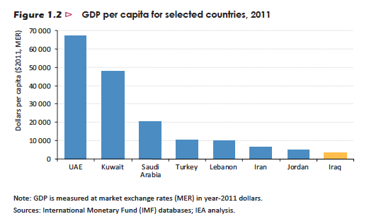 BIP-pro-Kopf-Irak