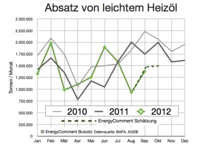 absatz-leichtes-heizöl-bis-september-2012