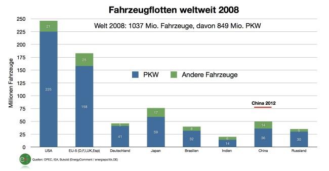 fahrzeugflotten-weltweit-2008