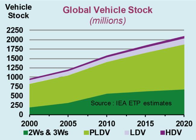 globale-fahrzeugflotte-2000-2020