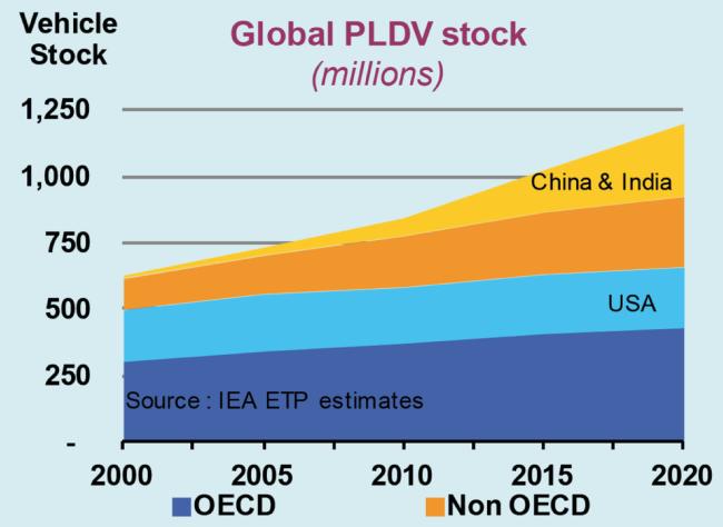 globale-pkw-flotte-2000-2020