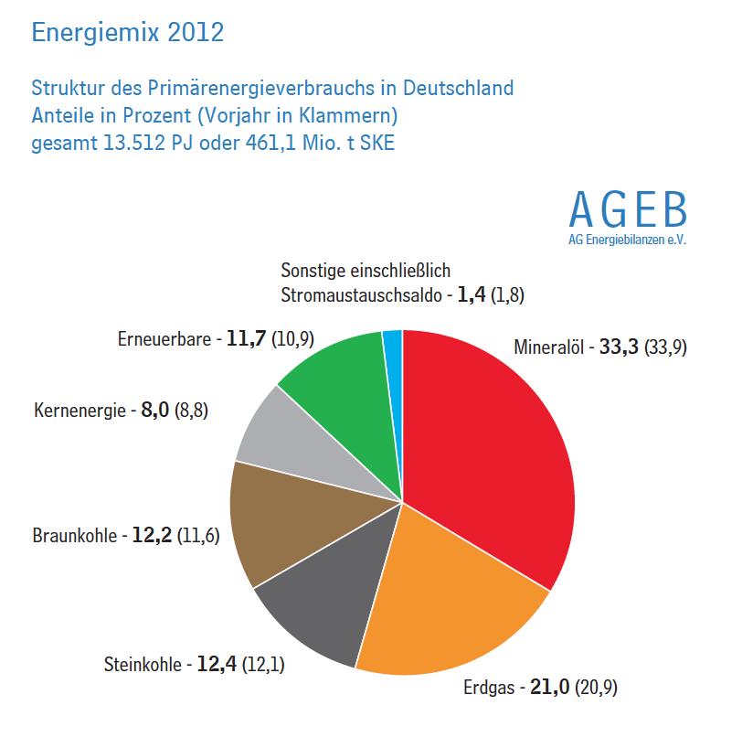 energiemix-2012-vorläufig