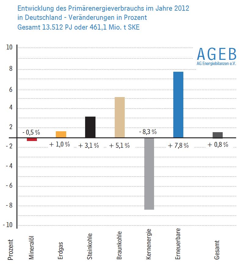 primärenergie-deutschland-saldo