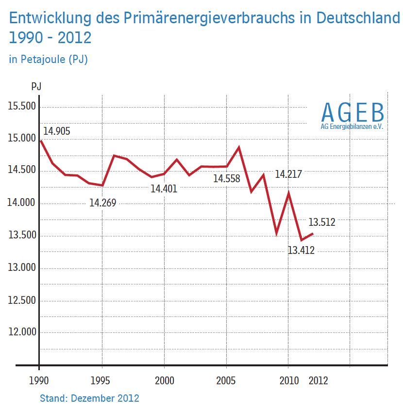 primärenergieverbrauch-deutschland-1990-2012