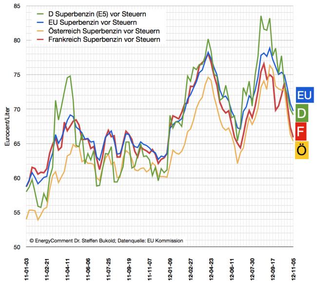 internationale-benzinpreise-deutschland-frankfreich-österreich-eu-bis-5-november-2012