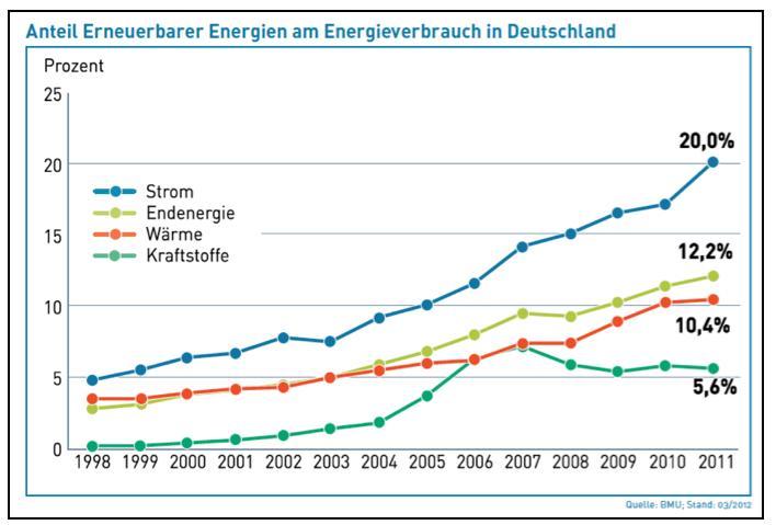 anteil-erneuerbarer-energien-am-energieverbrauch
