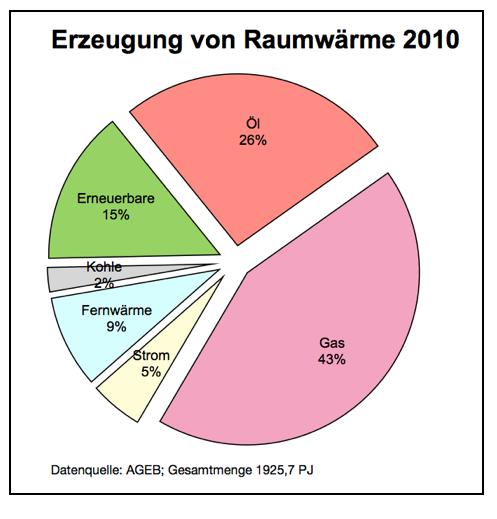 erzeugung-von-raumwärme-2010