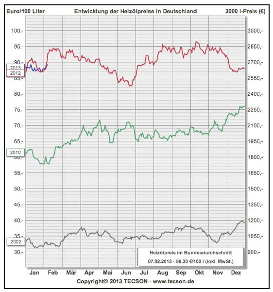 heizölpreise-2002-2013-tecson