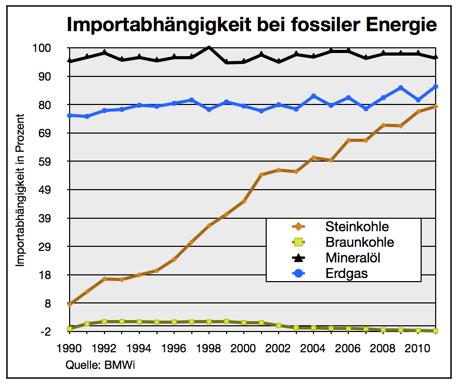 importabhängigkeit-bei-fossiler-energie