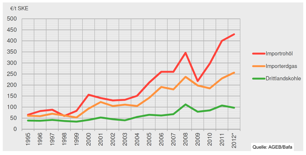 importpreise-rohöl-erdgas-drittlandskohle