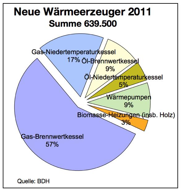 neue-wärmeerzeuger-20111