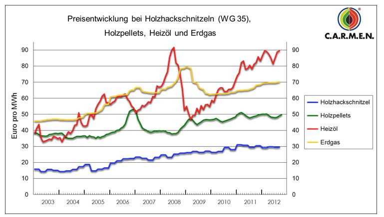 preisentwicklung-holzhackschnitzel-holzpellets-heizölpreise-erdgaspreise