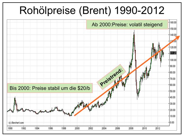 rohölpreise-brent-1990-2012