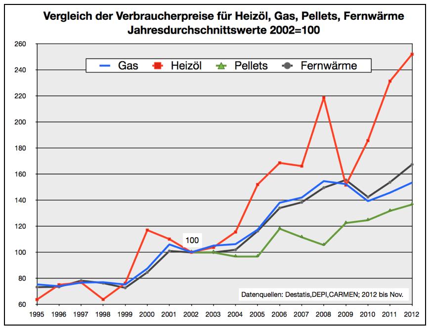verbraucherpreise-heizöl-gas-pellets-fernwärme