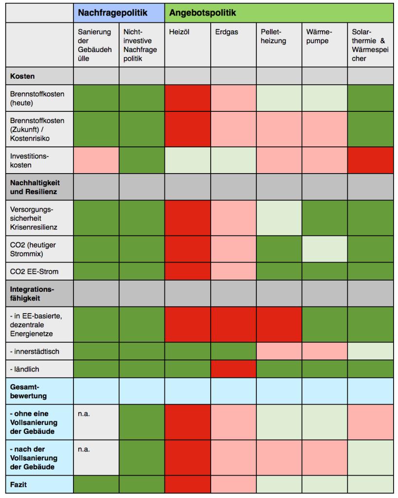 vergleich-profil-heizöl-erdgas-pellets-sanierung-wämrpumpe-solarthermie-wärmespeicher