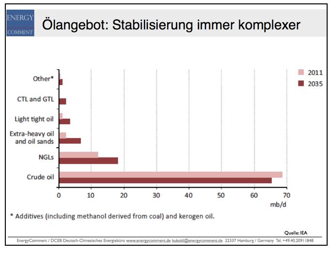 Ölangebot-Stabilisierung-immer-komplexer