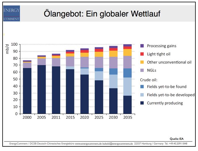 ölangebot-laut-IEA-2000-2035