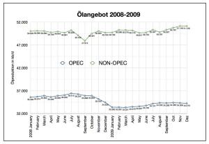 ölangebot-opec-nonopec