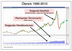 ölpreis-1996-2010