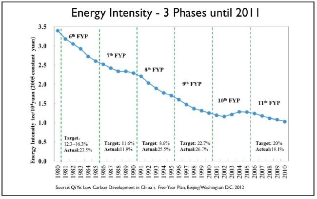 Energieeffizienz-China