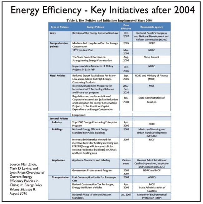Energieeffizienz-Key-Initiatives-nach-2004