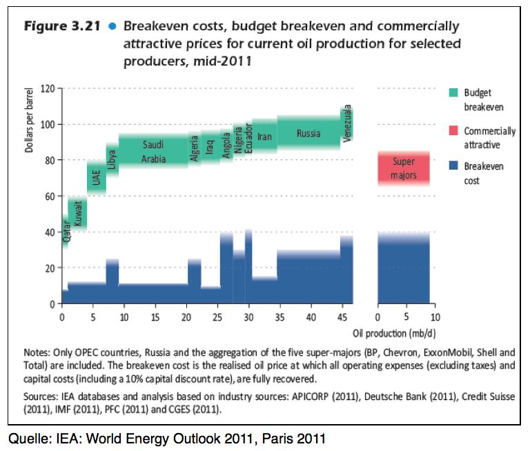 Kosten-der-Ölförderung-und-Budgeterfordernisse