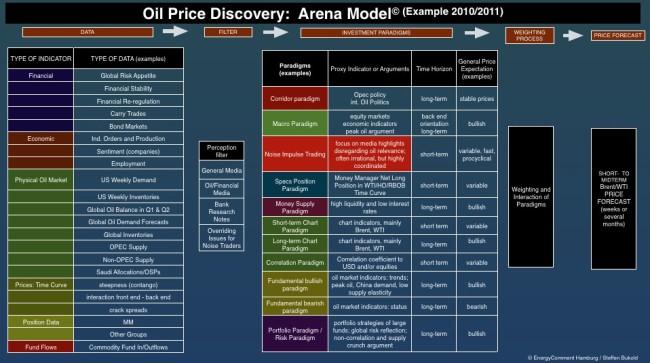 arena-modell-oelpreisprognose
