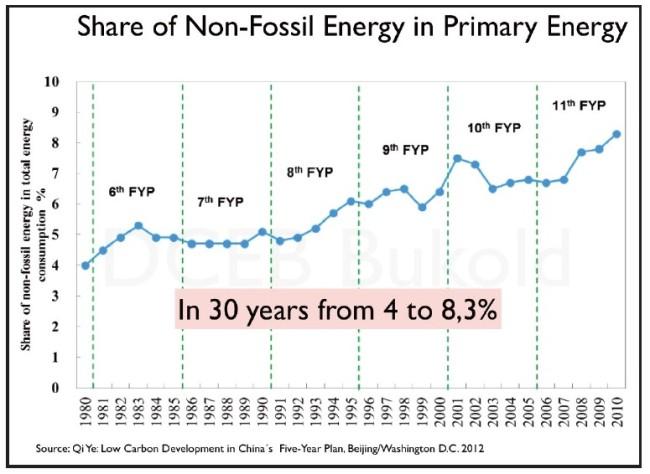 china-anteil-erneuerbarer-energien