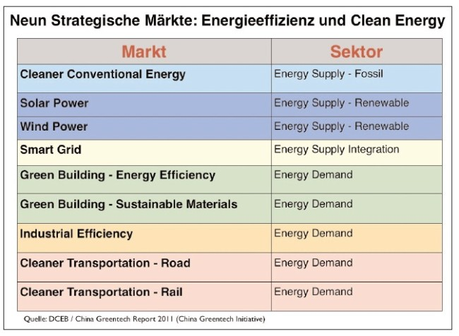 china-strategische-maerkte-energie