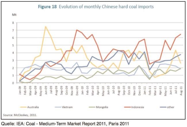 chinesische-kohleimporte