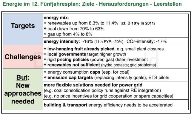 energie-im-12ten-fünfjahresplan-china