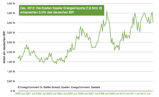 energie-importkosten-deutschland-anteil-am-BIP-bis-dezember-20121