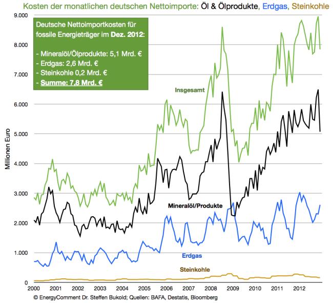 energie-importkosten-deutschland-bis-dezember-20121