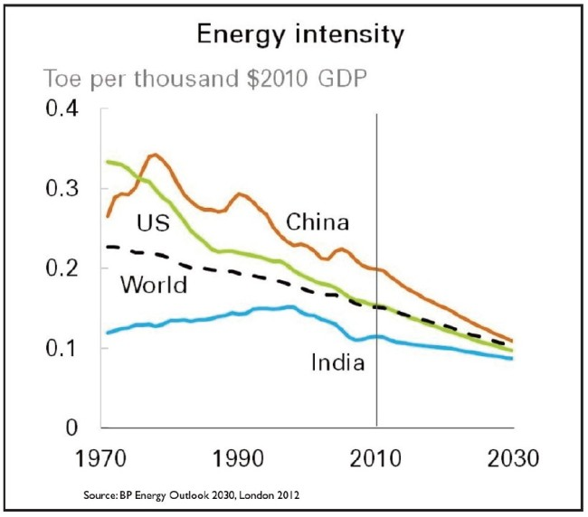 energieffizienz-china-usa