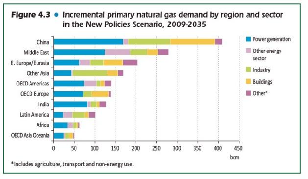 erdgas-nachfragezuwachs