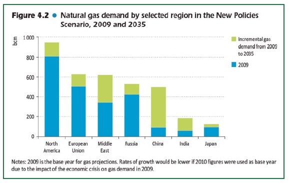 erdgas-regionen