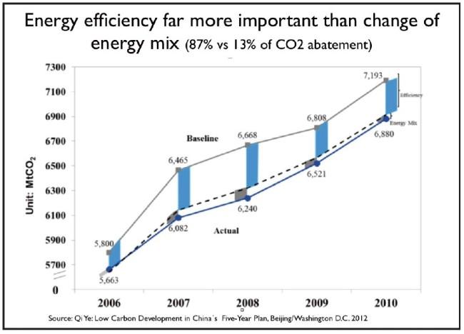 erneuerbare-vs-energieeffizienz-china