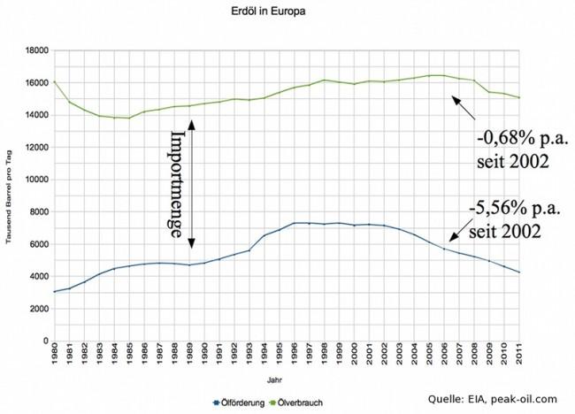 europa-oelfoerderung-und-oelverbrauch_800