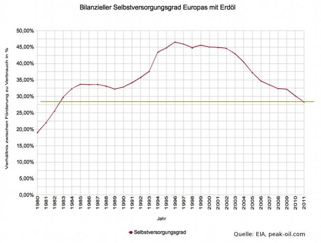 europa-selbstversorgungsgrad-mit-erdoel