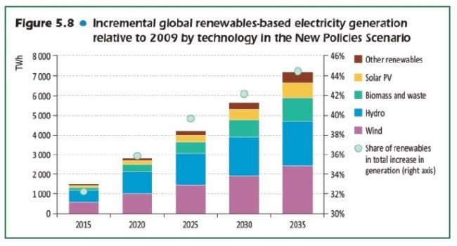 globale-stromerzeugung-durch-erneuerbare-energien