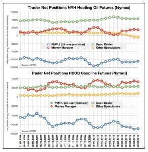 heizöl-benzin-spekulation