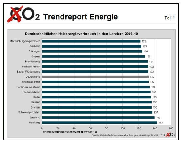 heizenergieverbrauch-nach-bundesländern